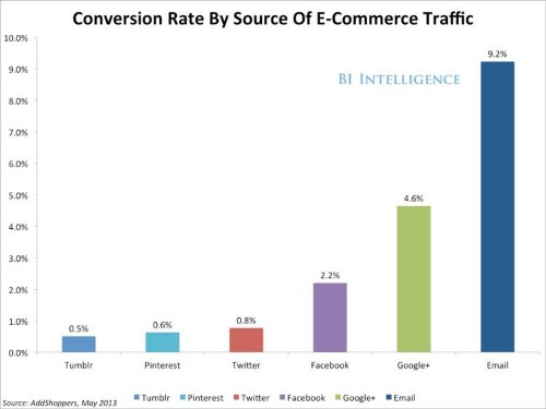 5 Charts That Show How Mobile And Social Media Are Taking Over Commerce