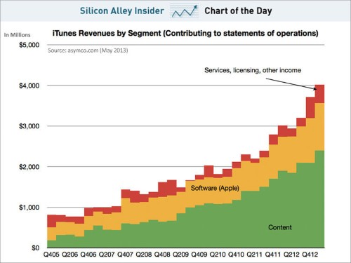 CHART OF TODAY: Apple's Surprisingly Steady iTunes Growth
