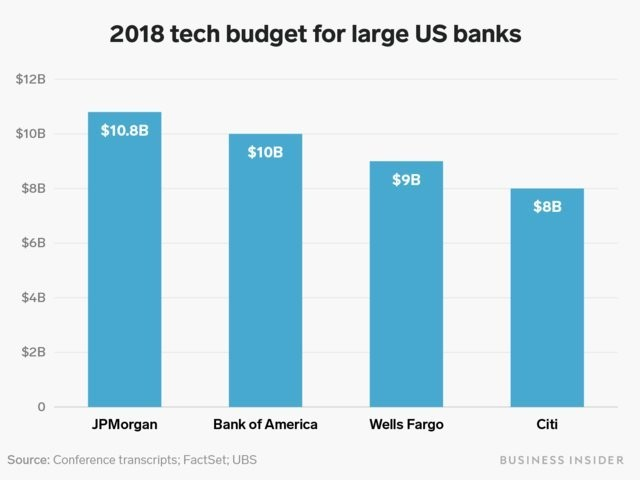 Bank of America's $2 billion cost savings on cloud - Business Insider
