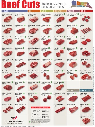 Everything you need to know about beef cuts in one helpful chart