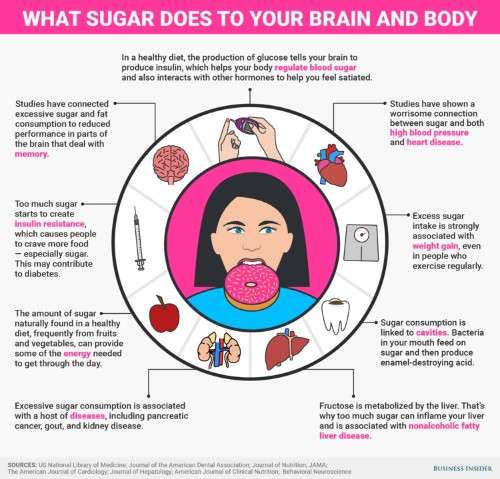 Here are all of the harmful effects sugar has on your body and brain