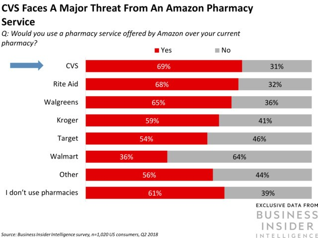CVS and Amazon's showdown is intensifying