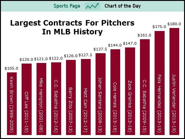 The Largest Contracts For Pitchers In Baseball History
