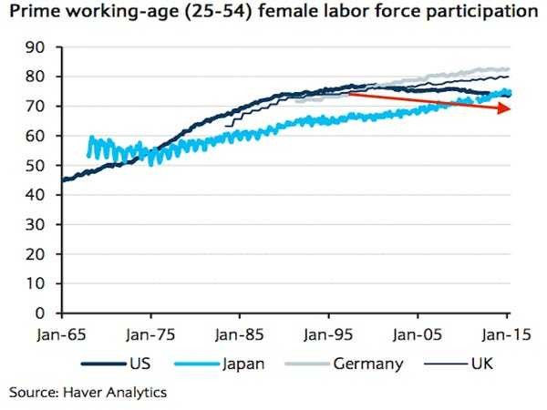 It's hard to explain why prime working-age American women are leaving the labor force - Business Insider
