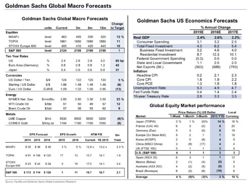 Goldman's complete outlook for markets and the economy in one big slide