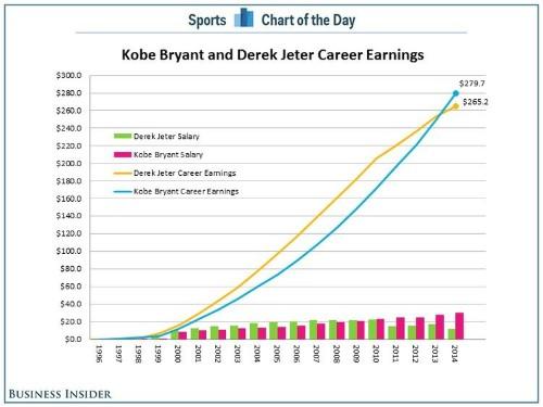 CHART: Kobe Bryant And Derek Jeter Have Remarkably Similar Career Earnings