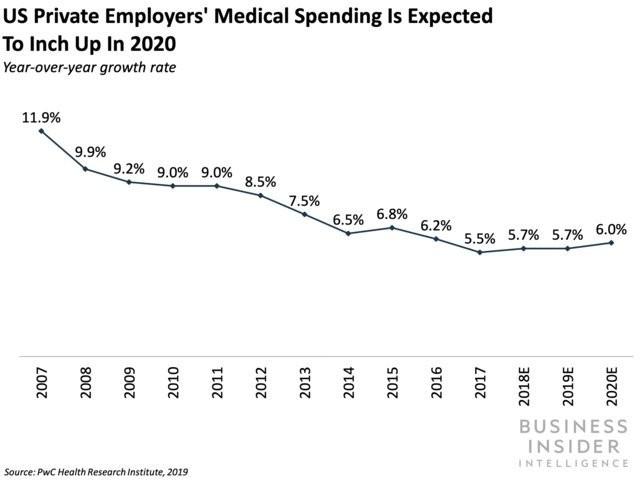 Walmart unleashes new employee health benefits - Business Insider