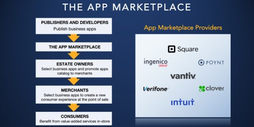 How POS apps serve an evolving marketplace