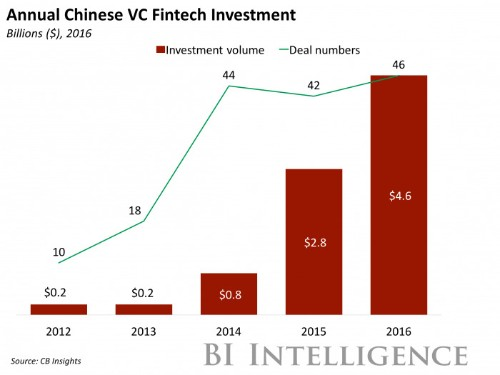 China is going after overseas fintechs