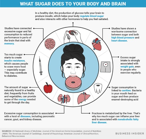 Here's how eating sugar affects your body and brain