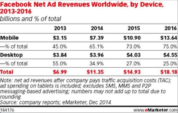 Facebook's Mobile Ad Revenue Will Completely Dwarf Its Desktop Revenue Next Year
