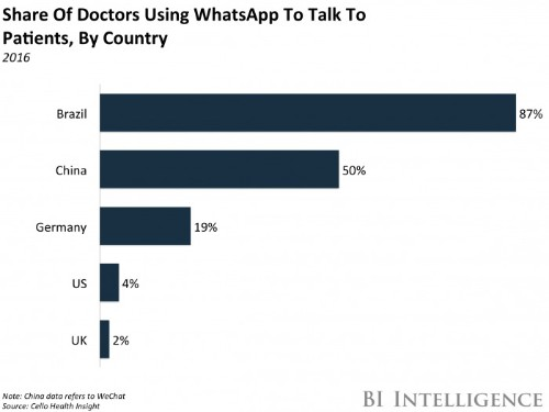 Here's how WhatsApp could disrupt healthcare
