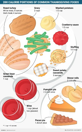 Here's what 200 calories of every Thanksgiving food looks like