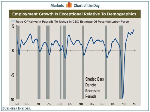 US job growth hasn't been this strong relative to demographics since the 1950s
