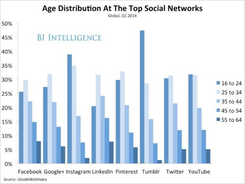 This Chart Reveals The Age Distribution At Every Major Social Network