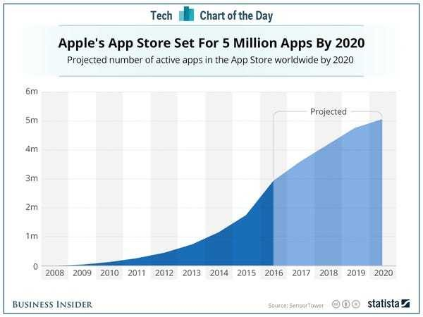 It's only going to get harder for new apps to get noticed - Business Insider
