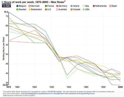 The Sum Total Of Human Progress Over The Past 150 Years Is Revealed In These 2 Charts