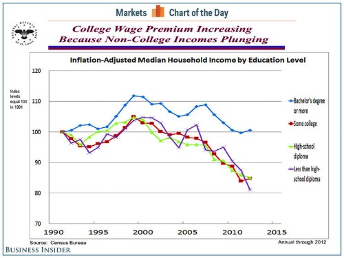 College-Educated Americans Are Doing Better Only Because Everyone Else Is Doing Worse