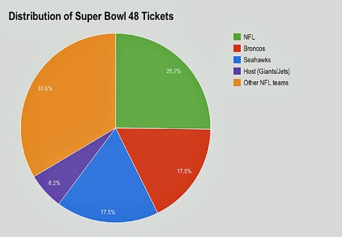 Why Real Fans Can't Go To The Super Bowl