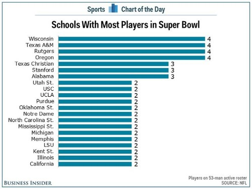 Rutgers Is Among The Schools With The Most Players In This Year's Super Bowl
