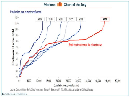 How The American Shale Boom Warped The Oil Production Cost Curve