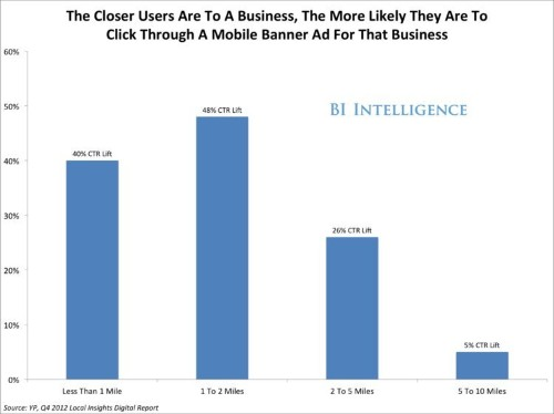 BII REPORT: How Location-Based Data Is Making Mobile Advertising Explode