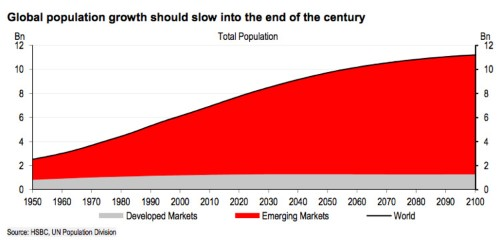 These 2 charts basically tell the entire global demographic story