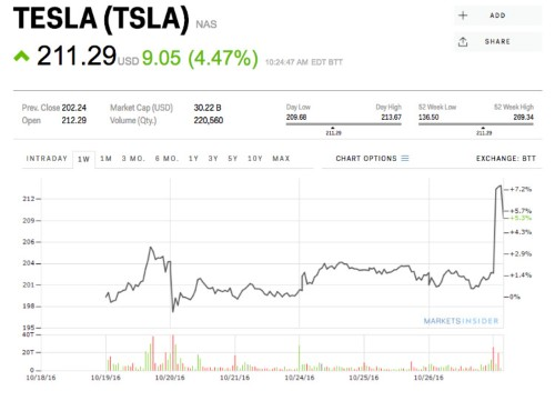 Analysts don't believe one of Elon Musk's boldest claims about Tesla — but the shares are rising anyway