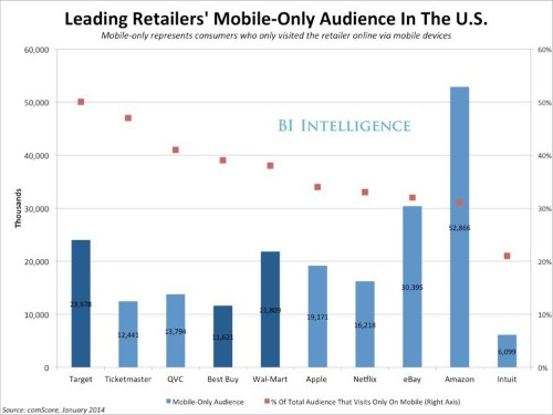 Walmart, Target, Best Buy — Mobile Matters More To Big US Retailers Than To Amazon
