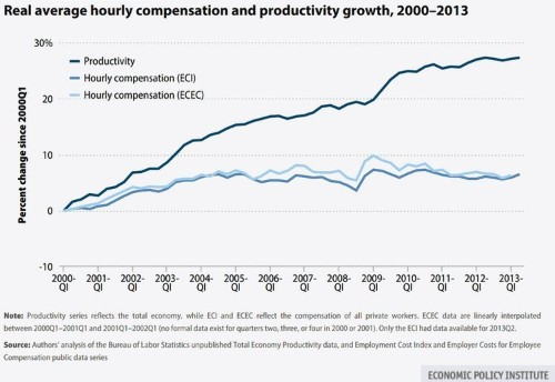 The Average American Worker Has Made No Progress In The Past Decade