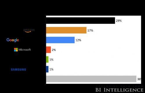 Domino's leads in digital innovation