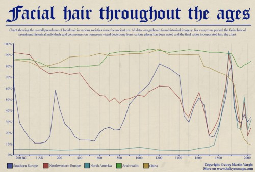 How facial hair has changed in popularity around the world since 200 BC in one chart