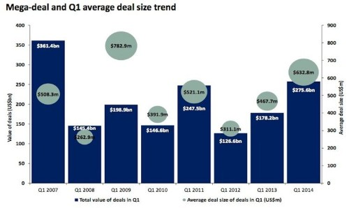 There's Been A Ton Of M&A Activity In 2014