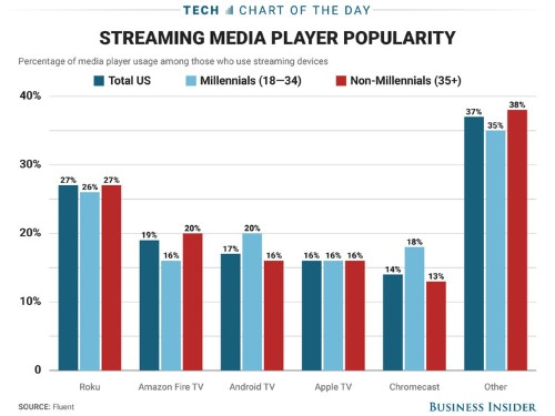 Roku is leading Amazon, Google, and Apple in the media streamer race