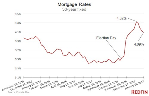 Here's why mortgage rates will stay low