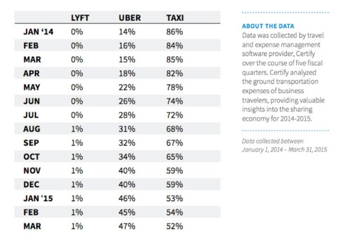 One statistic that shows how much America already relies on Uber