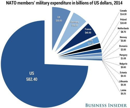 This is how much NATO member states spend on their military