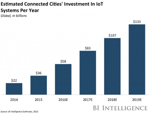 The US is investing $165 million into smart city solutions
