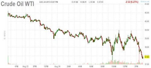 Crude oil collapses to a stunning new low