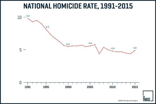 The states where gun crime has gotten worse since the 1990s