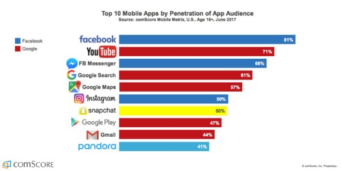 Fresh data shows millennials' favorite apps — and it's bad news for Snapchat