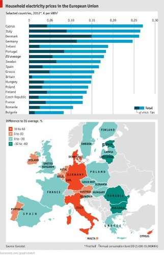 MAP: The Incredibly Inconsistent Cost Of Electricity Across Europe