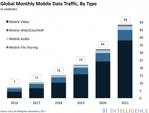 Mobile data will skyrocket 700% by 2021