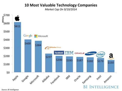 Alibaba Is Already The Fourth Most Valuable Technology Company In The World