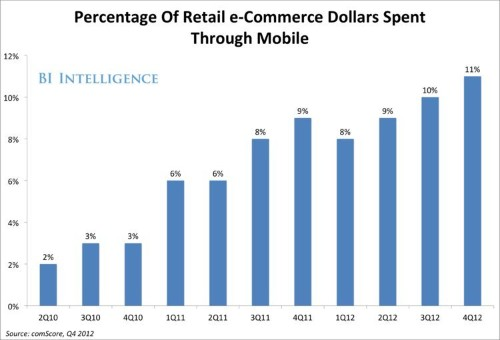 BII REPORT: Inside The Explosion In Mobile Commerce
