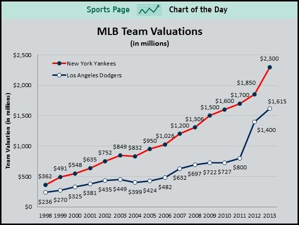 Dodgers Have Doubled In Value In Just Two Years And Are Probably Worth Much More