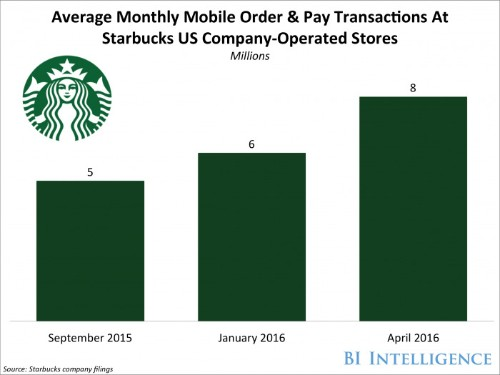 Mobile order-ahead apps are finding success in the US
