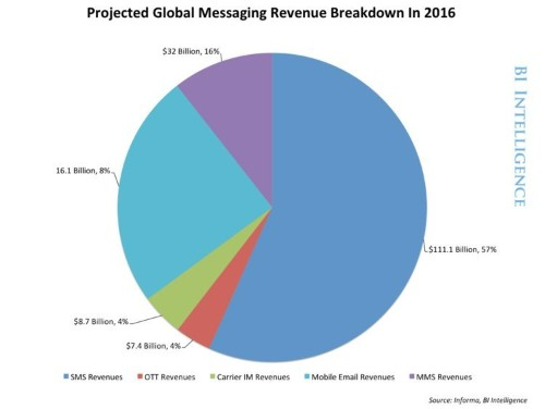 How Mobile Messaging Apps Are Disrupting The Tech And Telecom Industries