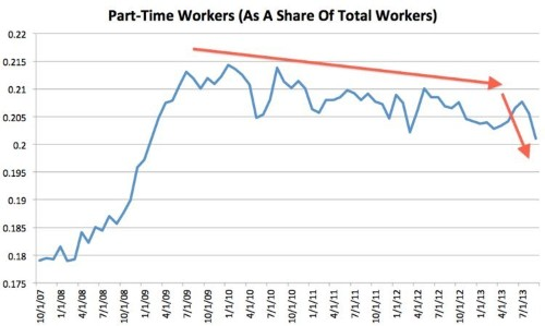 The Myth That Obamacare Is Destroying Full-Time Jobs Just Got Debunked