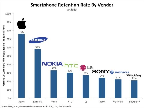 CHART: Samsung Is Catching Up To Apple In Smartphone Loyalty